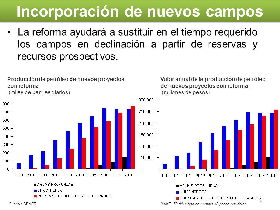 Incorporación de nuevos campos La reforma ayudará a sustituir en el tiempo requerido los campos en declinación a partir de reservas y recursos prospec