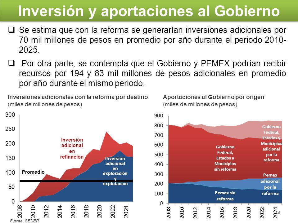 Inversión y aportaciones al Gobierno Se estima que con la reforma se generarían inversiones adicionales por 70 mil millones de pesos en promedio por a