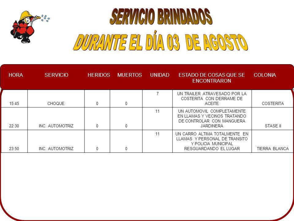 HORASERVICIOHERIDOSMUERTOSUNIDADESTADO DE COSAS QUE SE ENCONTRARON COLONIA 00:25INCENDIO AUTOMOTRIZ003UN AUTOMOVIL COMPLETAMENTE EN LLAMAS 10 DE MAYO 1:34INCENDIO AUTOMOTRIZ003UN VEHICULO EN LLAMASLAS QUINTAS 1:50VOLCAMIENTO003UNA CAMIONETA TOYOTA VOLCADA EN EL CAMELLON, EN ELLA NO SE ENCONTRABAN LOS OCUPANTES MARGARITA 3:10INCENDIO EN COMERCIO007UNA LAVANDERIA CON LA PROTECCION Y LA PURTA ABIERTA, LA PUERTA DE CRISTAL Y LAS VENTANAS QUEBRADAS, ASI COMO A POLICIAS Y VECINOS TRATANDO DE CONTROLAR CON MANGUERA JARDINERA VILLAS DEL RIO 3:45INCENDIO EN COMERCIO007SOBRE LA CALLE UN VEHICULO ESTACIONADO EN LLAMAS LOS PINOS 11:50VOLCAMIENTO202CAMIONETA EXPLORER FORD 98 VERDE, ASTRA 2005 COLOR GRIS, TUSRU NISSAN 2001 CENTRO