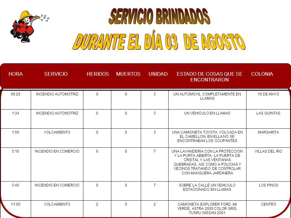 HORASERVICIOHERIDOSMUERTOSUNIDADESTADO DE COSAS QUE SE ENCONTRARON COLONIA 14:00VOLCAMIENTO00 7SE REGRESO LA UNIDAD A LA ALTURA DEL CAMPO EL DIEZ YA QUE EL HERIDO YA HABIA SIDO RESCATADO.EL MELON 19:30CONATO00 2 Y 24 BASURA EN LLAMAS REPUBLICA MEXICANA
