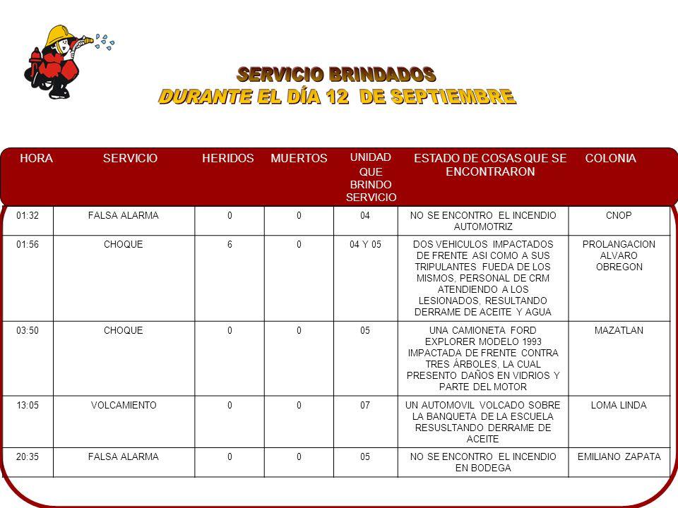HORASERVICIOHERIDOSMUERTOS UNIDAD QUE BRINDO SERVICIO ESTADO DE COSAS QUE SE ENCONTRARON COLONIA 01:32FALSA ALARMA0004NO SE ENCONTRO EL INCENDIO AUTOMOTRIZ CNOP 01:56CHOQUE6004 Y 05DOS VEHICULOS IMPACTADOS DE FRENTE ASI COMO A SUS TRIPULANTES FUEDA DE LOS MISMOS, PERSONAL DE CRM ATENDIENDO A LOS LESIONADOS, RESULTANDO DERRAME DE ACEITE Y AGUA PROLANGACION ALVARO OBREGON 03:50CHOQUE0005UNA CAMIONETA FORD EXPLORER MODELO 1993 IMPACTADA DE FRENTE CONTRA TRES ÁRBOLES, LA CUAL PRESENTO DAÑOS EN VIDRIOS Y PARTE DEL MOTOR MAZATLAN 13:05VOLCAMIENTO0007UN AUTOMOVIL VOLCADO SOBRE LA BANQUETA DE LA ESCUELA RESUSLTANDO DERRAME DE ACEITE LOMA LINDA 20:35FALSA ALARMA0005NO SE ENCONTRO EL INCENDIO EN BODEGA EMILIANO ZAPATA