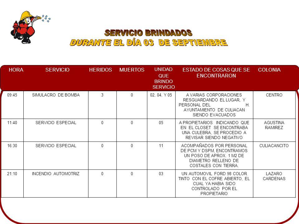 HORASERVICIOHERIDOSMUERTOS UNIDAD QUE BRINDO SERVICIO ESTADO DE COSAS QUE SE ENCONTRARON COLONIA 09:45SIMULACRO DE BOMBA3002, 04, Y 05A VARIAS CORPORACIONES RESGUARDANDO EL LUGAR, Y PERSONAL DEL H.