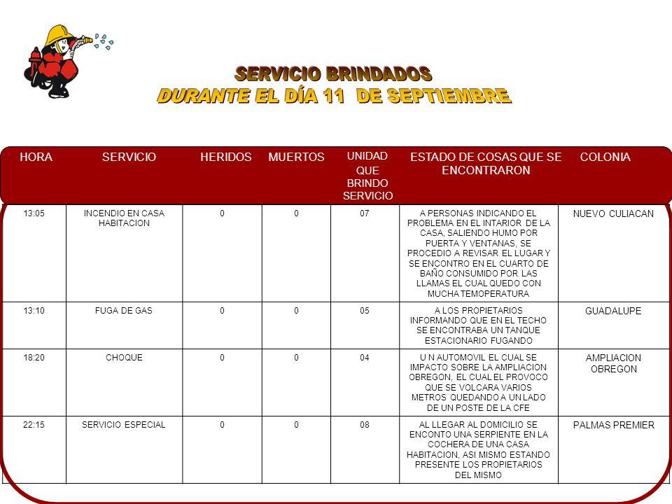 HORASERVICIOHERIDOSMUERTOS UNIDAD QUE BRINDO SERVICIO ESTADO DE COSAS QUE SE ENCONTRARON COLONIA 13:05INCENDIO EN CASA HABITACION 0007A PERSONAS INDICANDO EL PROBLEMA EN EL INTARIOR DE LA CASA, SALIENDO HUMO POR PUERTA Y VENTANAS, SE PROCEDIO A REVISAR EL LUGAR Y SE ENCONTRO EN EL CUARTO DE BAÑO CONSUMIDO POR LAS LLAMAS EL CUAL QUEDO CON MUCHA TEMOPERATURA NUEVO CULIACAN 13:10FUGA DE GAS0005A LOS PROPIETARIOS INFORMANDO QUE EN EL TECHO SE ENCONTRABA UN TANQUE ESTACIONARIO FUGANDO GUADALUPE 18:20CHOQUE0004U N AUTOMOVIL EL CUAL SE IMPACTO SOBRE LA AMPLIACION OBREGON, EL CUAL EL PROVOCO QUE SE VOLCARA VARIOS METROS QUEDANDO A UN LADO DE UN POSTE DE LA CFE AMPLIACION OBREGON 22:15SERVICIO ESPECIAL0008AL LLEGAR AL DOMICILIO SE ENCONTO UNA SERPIENTE EN LA COCHERA DE UNA CASA HABITACION, ASI MISMO ESTANDO PRESENTE LOS PROPIETARIOS DEL MISMO PALMAS PREMIER