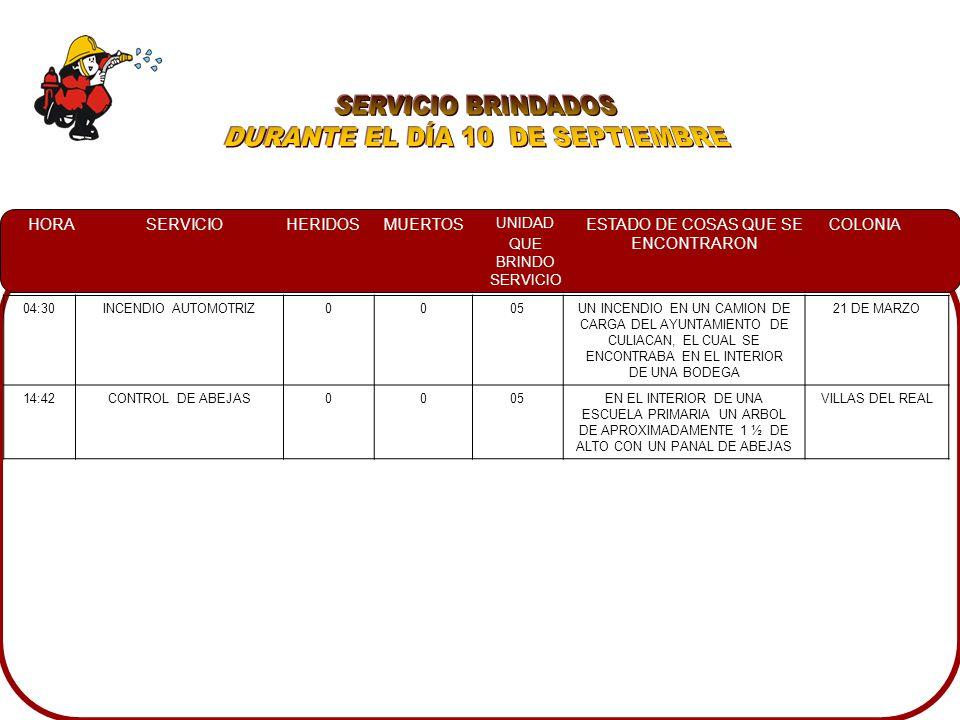 HORASERVICIOHERIDOSMUERTOS UNIDAD QUE BRINDO SERVICIO ESTADO DE COSAS QUE SE ENCONTRARON COLONIA 04:30INCENDIO AUTOMOTRIZ0005UN INCENDIO EN UN CAMION DE CARGA DEL AYUNTAMIENTO DE CULIACAN, EL CUAL SE ENCONTRABA EN EL INTERIOR DE UNA BODEGA 21 DE MARZO 14:42CONTROL DE ABEJAS0005EN EL INTERIOR DE UNA ESCUELA PRIMARIA UN ARBOL DE APROXIMADAMENTE 1 ½ DE ALTO CON UN PANAL DE ABEJAS VILLAS DEL REAL