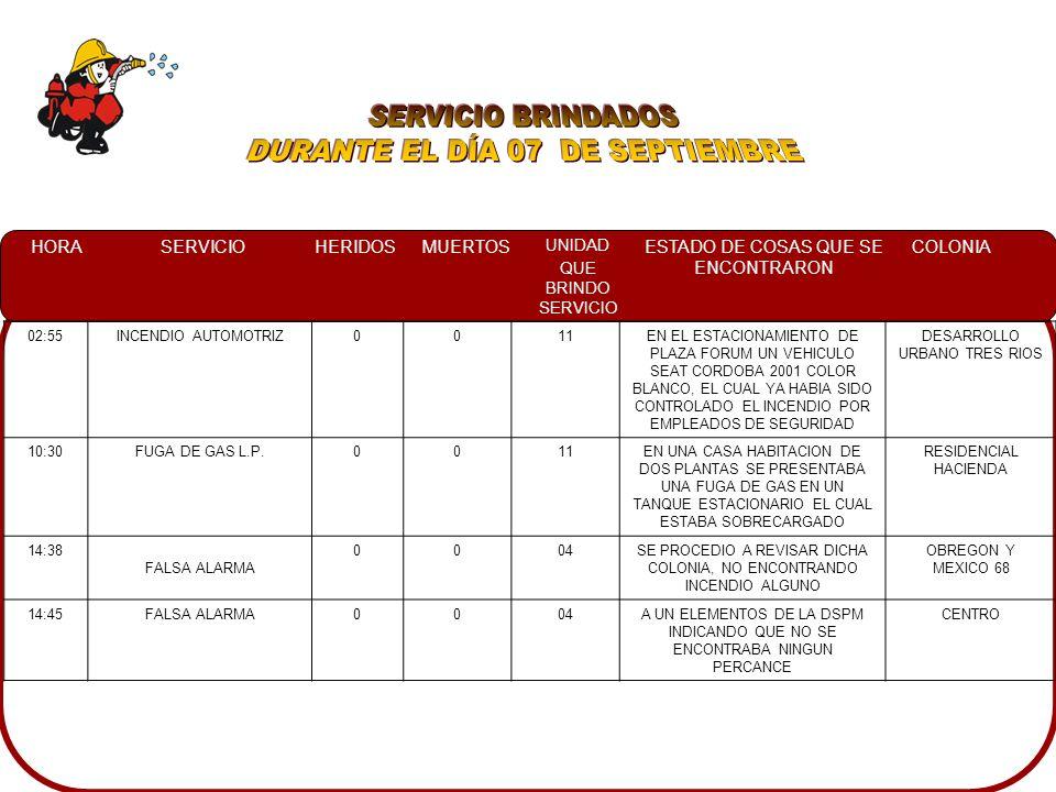 HORASERVICIOHERIDOSMUERTOS UNIDAD QUE BRINDO SERVICIO ESTADO DE COSAS QUE SE ENCONTRARON COLONIA 02:55INCENDIO AUTOMOTRIZ0011EN EL ESTACIONAMIENTO DE PLAZA FORUM UN VEHICULO SEAT CORDOBA 2001 COLOR BLANCO, EL CUAL YA HABIA SIDO CONTROLADO EL INCENDIO POR EMPLEADOS DE SEGURIDAD DESARROLLO URBANO TRES RIOS 10:30FUGA DE GAS L.P.0011EN UNA CASA HABITACION DE DOS PLANTAS SE PRESENTABA UNA FUGA DE GAS EN UN TANQUE ESTACIONARIO EL CUAL ESTABA SOBRECARGADO RESIDENCIAL HACIENDA 14:38 FALSA ALARMA 0004SE PROCEDIO A REVISAR DICHA COLONIA, NO ENCONTRANDO INCENDIO ALGUNO OBREGON Y MEXICO 68 14:45FALSA ALARMA0004A UN ELEMENTOS DE LA DSPM INDICANDO QUE NO SE ENCONTRABA NINGUN PERCANCE CENTRO