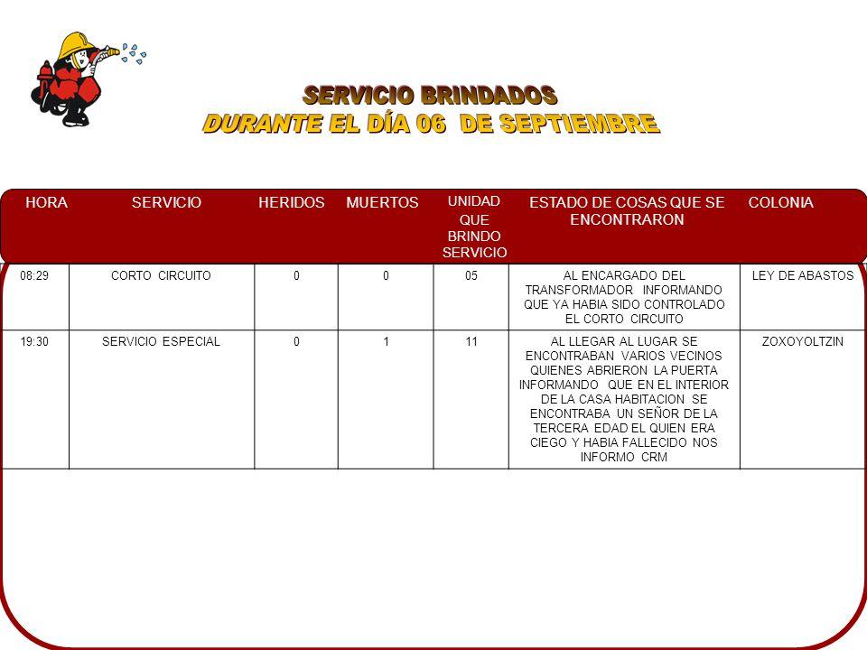 HORASERVICIOHERIDOSMUERTOS UNIDAD QUE BRINDO SERVICIO ESTADO DE COSAS QUE SE ENCONTRARON COLONIA 08:29CORTO CIRCUITO0005AL ENCARGADO DEL TRANSFORMADOR INFORMANDO QUE YA HABIA SIDO CONTROLADO EL CORTO CIRCUITO LEY DE ABASTOS 19:30SERVICIO ESPECIAL0111AL LLEGAR AL LUGAR SE ENCONTRABAN VARIOS VECINOS QUIENES ABRIERON LA PUERTA INFORMANDO QUE EN EL INTERIOR DE LA CASA HABITACION SE ENCONTRABA UN SEÑOR DE LA TERCERA EDAD EL QUIEN ERA CIEGO Y HABIA FALLECIDO NOS INFORMO CRM ZOXOYOLTZIN