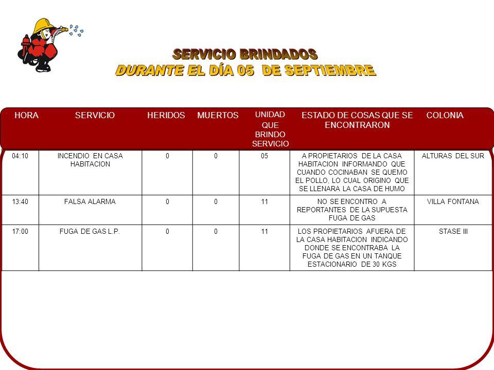HORASERVICIOHERIDOSMUERTOS UNIDAD QUE BRINDO SERVICIO ESTADO DE COSAS QUE SE ENCONTRARON COLONIA 04:10INCENDIO EN CASA HABITACION 0005A PROPIETARIOS DE LA CASA HABITACION INFORMANDO QUE CUANDO COCINABAN SE QUEMO EL POLLO, LO CUAL ORIGINO QUE SE LLENARA LA CASA DE HUMO ALTURAS DEL SUR 13:40FALSA ALARMA0011NO SE ENCONTRO A REPORTANTES DE LA SUPUESTA FUGA DE GAS VILLA FONTANA 17:00FUGA DE GAS L.P.0011LOS PROPIETARIOS AFUERA DE LA CASA HABITACION INDICANDO DONDE SE ENCONTRABA LA FUGA DE GAS EN UN TANQUE ESTACIONARIO DE 30 KGS STASE III