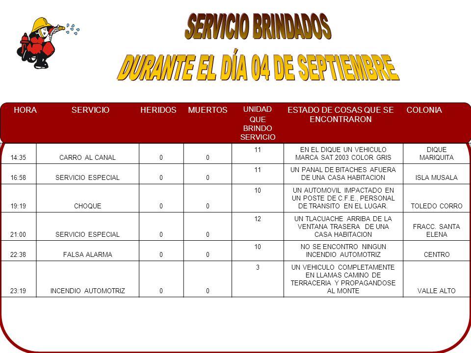 HORASERVICIOHERIDOSMUERTOS UNIDAD QUE BRINDO SERVICIO ESTADO DE COSAS QUE SE ENCONTRARON COLONIA 14:35CARRO AL CANAL00 11EN EL DIQUE UN VEHICULO MARCA SAT 2003 COLOR GRIS DIQUE MARIQUITA 16:58SERVICIO ESPECIAL00 11UN PANAL DE BITACHES AFUERA DE UNA CASA HABITACIONISLA MUSALA 19:19CHOQUE00 10UN AUTOMOVIL IMPACTADO EN UN POSTE DE C.F.E., PERSONAL DE TRANSITO EN EL LUGAR.TOLEDO CORRO 21:00SERVICIO ESPECIAL00 12UN TLACUACHE ARRIBA DE LA VENTANA TRASERA DE UNA CASA HABITACION FRACC.