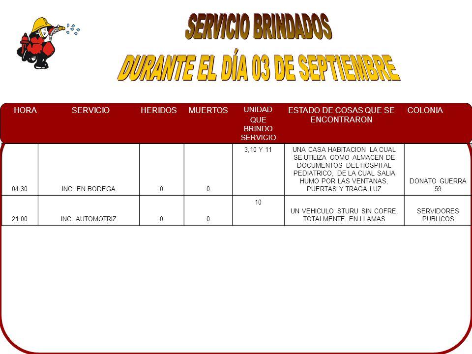 HORASERVICIOHERIDOSMUERTOS UNIDAD QUE BRINDO SERVICIO ESTADO DE COSAS QUE SE ENCONTRARON COLONIA 04:30INC.