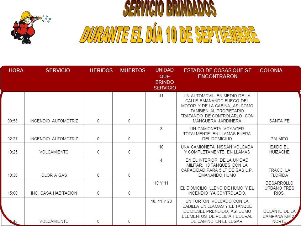 HORASERVICIOHERIDOSMUERTOS UNIDAD QUE BRINDO SERVICIO ESTADO DE COSAS QUE SE ENCONTRARON COLONIA 00:58INCENDIO AUTOMOTRIZ00 11UN AUTOMOVIL EN MEDIO DE LA CALLE EMANANDO FUEGO DEL MOTOR Y DE LA CABINA, ASI COMO TAMBIEN AL PROPIETARIO TRATANDO DE CONTROLARLO CON MANGUERA JARDINERASANTA FE 02:27INCENDIO AUTOMOTRIZ00 8UN CAMIONETA VOYAGER TOTALMENTE EN LLAMAS FUERA DEL DOMICILIOPALMITO 10:25VOLCAMIENTO00 10UNA CAMIONETA NISSAN VOLCADA Y COMPLETAMENTE EN LLAMAS EJIDO EL HUIZACHE 10:38OLOR A GAS00 4EN EL INTERIOR DE LA UNIDAD MILITAR, 10 TANQUES CON LA CAPACIDAD PARA 5 LT DE GAS L.P.