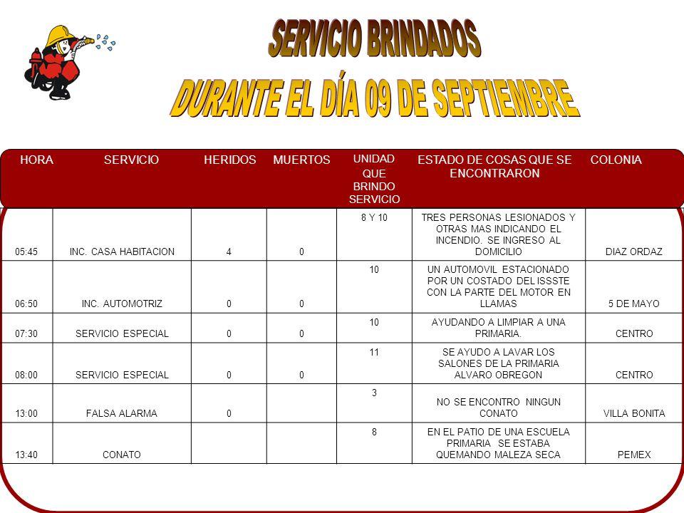 HORASERVICIOHERIDOSMUERTOS UNIDAD QUE BRINDO SERVICIO ESTADO DE COSAS QUE SE ENCONTRARON COLONIA 05:45INC.