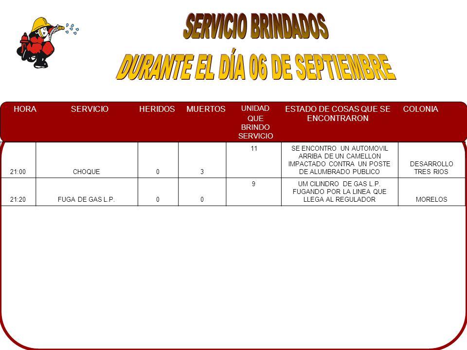 HORASERVICIOHERIDOSMUERTOS UNIDAD QUE BRINDO SERVICIO ESTADO DE COSAS QUE SE ENCONTRARON COLONIA 21:00CHOQUE03 11SE ENCONTRO UN AUTOMOVIL ARRIBA DE UN CAMELLON IMPACTADO CONTRA UN POSTE DE ALUMBRADO PUBLICO DESARROLLO TRES RIOS 21:20FUGA DE GAS L.P.00 9UM CILINDRO DE GAS L.P.