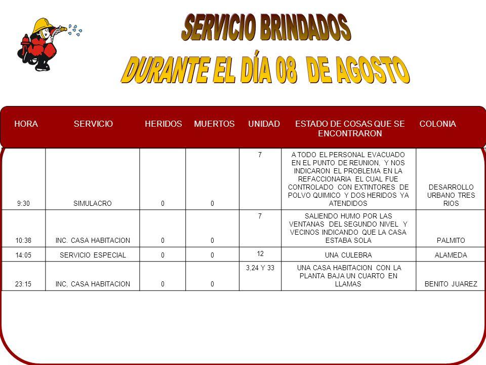 HORASERVICIOHERIDOSMUERTOSUNIDADESTADO DE COSAS QUE SE ENCONTRARON COLONIA 14:10RESCATE ACUATICO DE VEHICULO 004UN CARRO COMPACTO ARRASTRADO POR LA CORRIENTE PEGADO A BARANDAL DEL PUENTE CHULAVISTA 14:15RESCATE ACUATICO DE VEHICULO 003UNA CAMIONETA ARRASTRADA POR EL ARROYO CON PELIGRO DE METERSE A UNA CASA ADOLFO LOPEZ MATEOS INCENDIO EN COMERCIO007UNA CALDERA PRENDIDA DE LA MASECA BACHIGUALATO RESCATE ACUATICO DE VEHICULO 007CAMIONETA NISSAN PARADA EN MDEIO DE LA CARR.