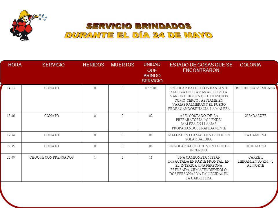 HORASERVICIOHERIDOSMUERTOS UNIDAD QUE BRINDO SERVICIO ESTADO DE COSAS QUE SE ENCONTRARON COLONIA 14:13CONATO0007 Y 08UN SOLAR BALDIO CON BASTANTE MALE