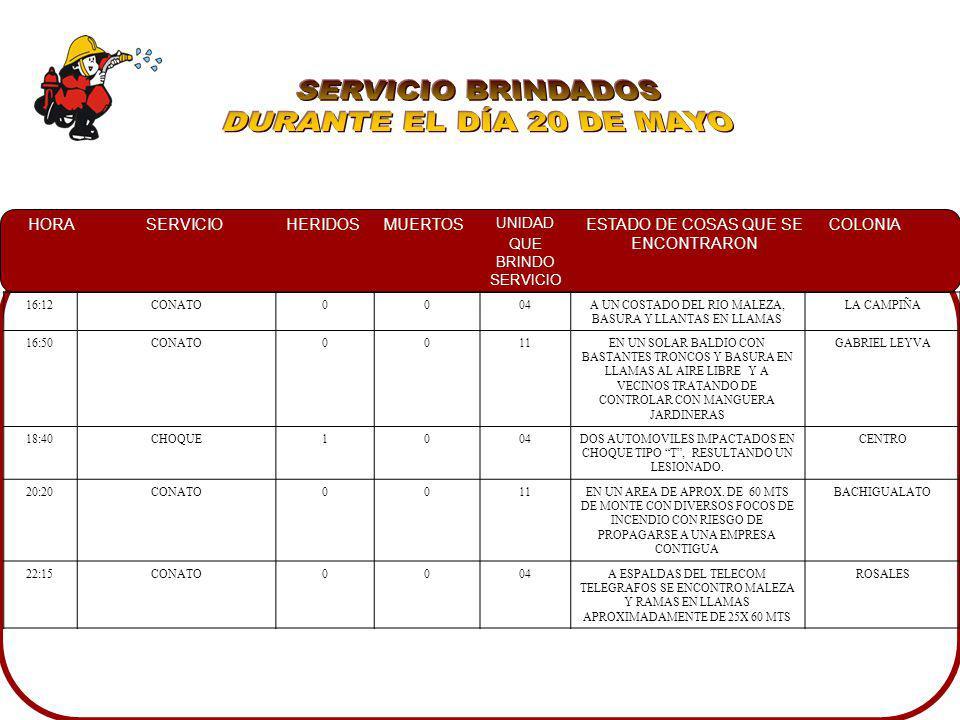 HORASERVICIOHERIDOSMUERTOS UNIDAD QUE BRINDO SERVICIO ESTADO DE COSAS QUE SE ENCONTRARON COLONIA 16:12CONATO0004A UN COSTADO DEL RIO MALEZA, BASURA Y