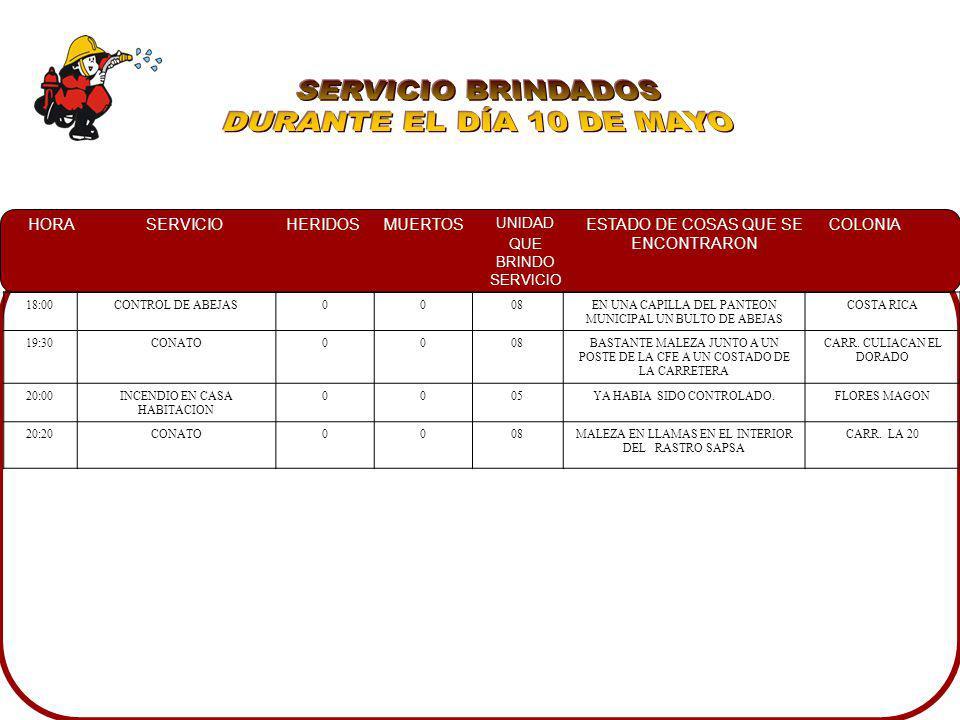 HORASERVICIOHERIDOSMUERTOS UNIDAD QUE BRINDO SERVICIO ESTADO DE COSAS QUE SE ENCONTRARON COLONIA 18:00CONTROL DE ABEJAS0008EN UNA CAPILLA DEL PANTEON