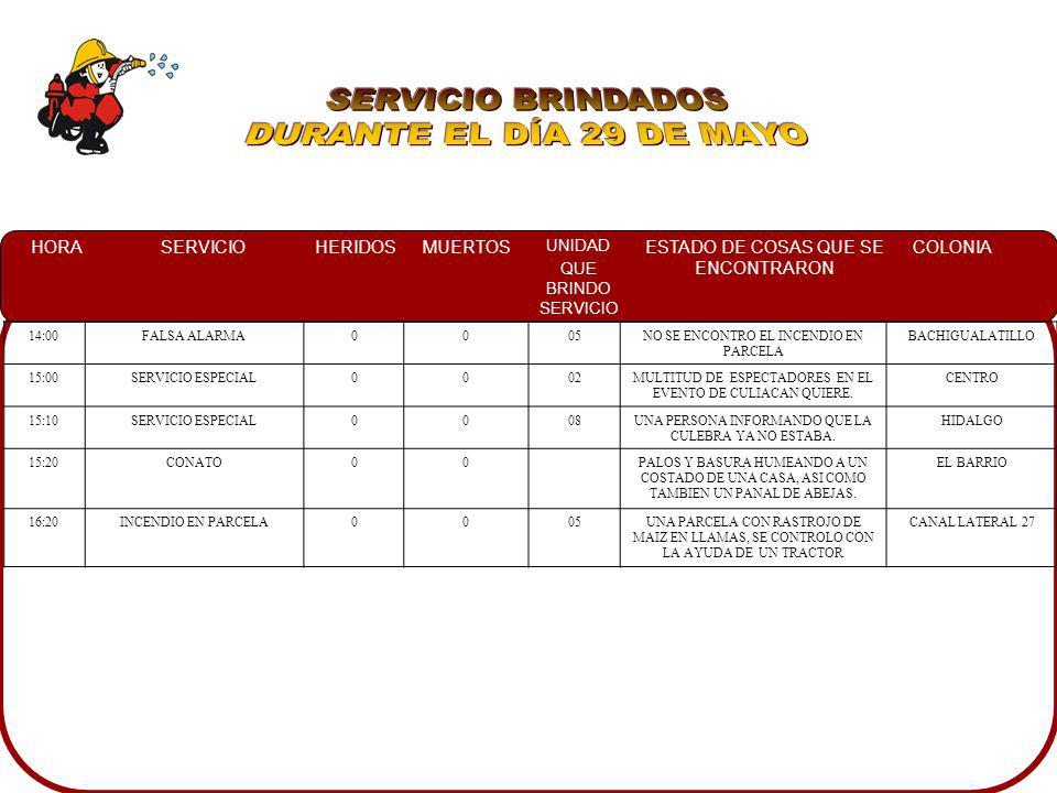 HORASERVICIOHERIDOSMUERTOS UNIDAD QUE BRINDO SERVICIO ESTADO DE COSAS QUE SE ENCONTRARON COLONIA 02:15INCENDIO AUTOMOTRIZ0011UNA CAMIONETA NISSAN GRIS HUMEANDO DE LA PARTE TRASERA Y A PERSONAS TRATANDO DE CONTROLAR CON CUBETAS CON AGUA LOS MEZCALES 04:35CHOQUE CON PRENSADO1007UNA CAMIONETA TOYOTA TACOMA LA CUAL SE IMPACTO DE LA PARTE FRONTAL CON UN POSTE DE CONCRETO DE CFE, ASI MISMO RESULTANDO UNA PERSONA DEL LADO DEL CONDUCTOR PRENSADA ARBOLEDAS 09:40CHOQUE0008UN CHEVY CON MUCHO POLVO DE CEMENTO QUE SE LE CAYO A UN TRAILER, UNIDAD DE PFP A LA ORILLA DE LA CARRETERA.