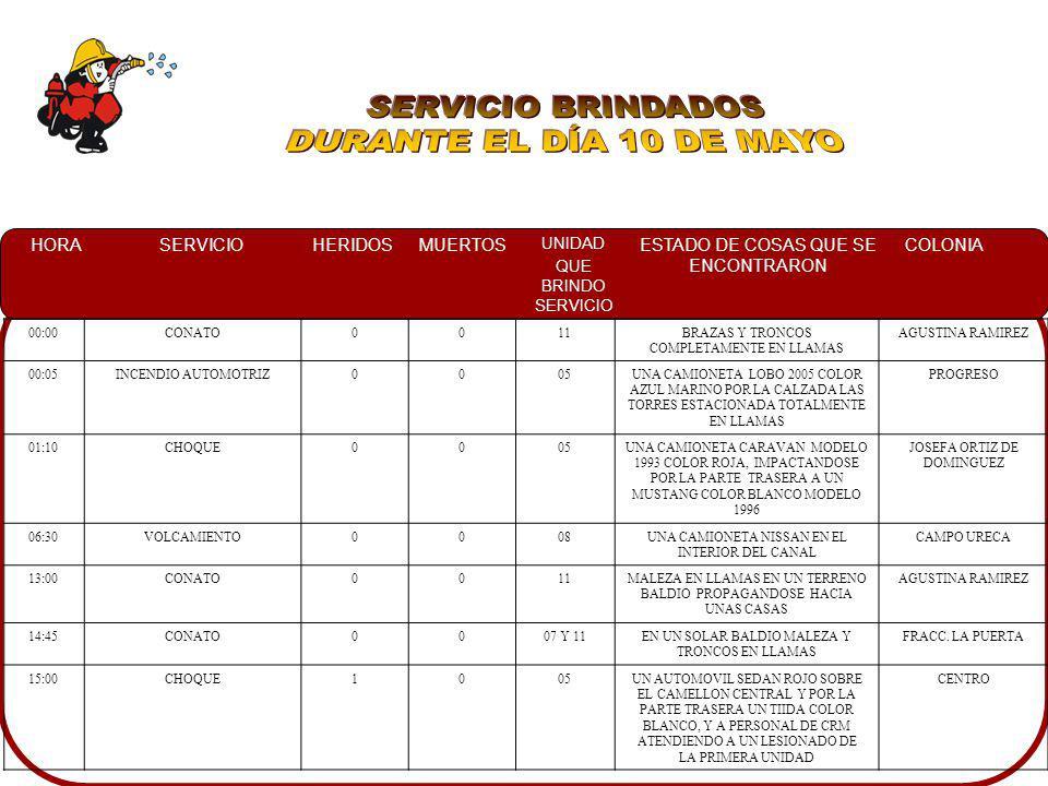 HORASERVICIOHERIDOSMUERTOS UNIDAD QUE BRINDO SERVICIO ESTADO DE COSAS QUE SE ENCONTRARON COLONIA 00:00CONATO0011BRAZAS Y TRONCOS COMPLETAMENTE EN LLAM