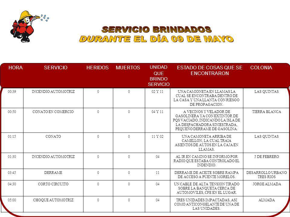 HORASERVICIOHERIDOSMUERTOS UNIDAD QUE BRINDO SERVICIO ESTADO DE COSAS QUE SE ENCONTRARON COLONIA 00:39INCENDIO AUTOMOTRIZ0002 Y 11UNA CAMIONETA EN LLA