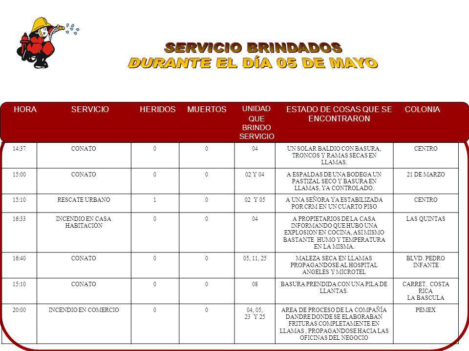 HORASERVICIOHERIDOSMUERTOS UNIDAD QUE BRINDO SERVICIO ESTADO DE COSAS QUE SE ENCONTRARON COLONIA 14:37CONATO0004UN SOLAR BALDIO CON BASURA, TRONCOS Y