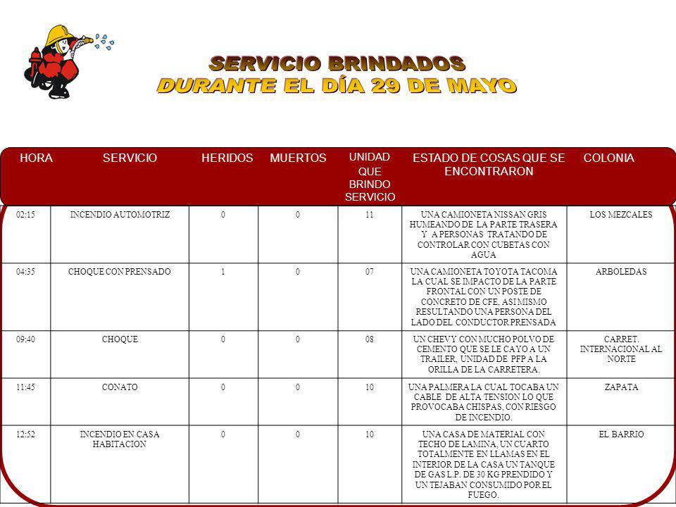 HORASERVICIOHERIDOSMUERTOS UNIDAD QUE BRINDO SERVICIO ESTADO DE COSAS QUE SE ENCONTRARON COLONIA 09:20CHOQUE107DOS CAMIONETAS IMPACTADAS, EN UNA DE LAS UNIDADES LA CONDUCTORA RESULTO ATRAPADA EN EL INTERIOR, ASI MISMO PERSONAL DE CRM EN EL LUGAR VILLA UNIVERSIDAD 12:40CONATO0005MALEZA CON BASURA PRENDIDA CERCA DE UNA CASA.