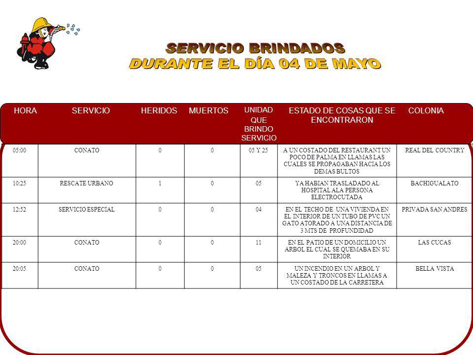 HORASERVICIOHERIDOSMUERTOS UNIDAD QUE BRINDO SERVICIO ESTADO DE COSAS QUE SE ENCONTRARON COLONIA 05:00CONATO0005 Y 25A UN COSTADO DEL RESTAURANT UN PO