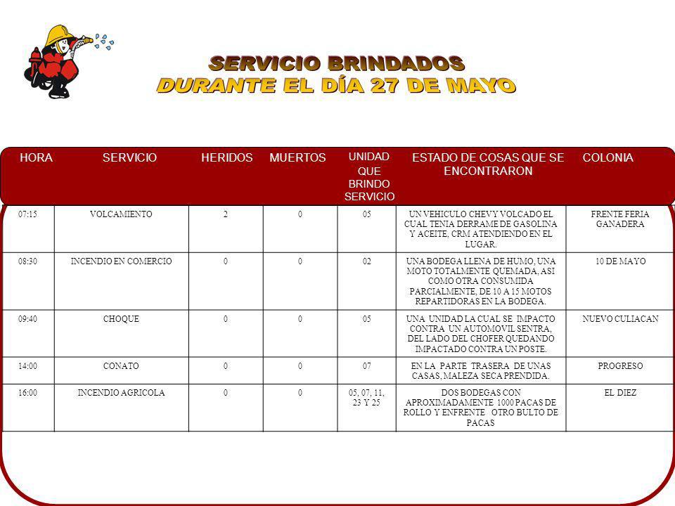 HORASERVICIOHERIDOSMUERTOS UNIDAD QUE BRINDO SERVICIO ESTADO DE COSAS QUE SE ENCONTRARON COLONIA 04:20CONATO0011EN UN SOLAR BALDIO BASURA Y MALEZA EN LLAMAS INFONAVIT SOLIDARIDAD 15:30CONATO004 Y 7UNOS BARROTES PRENDIDOS PROPAGANDOSE A BODEGAS DE CONSTRUCCION.
