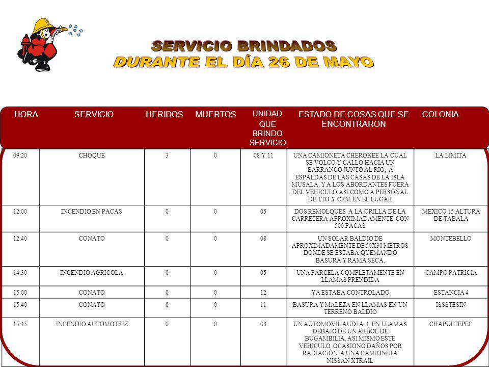 HORASERVICIOHERIDOSMUERTOS UNIDAD QUE BRINDO SERVICIO ESTADO DE COSAS QUE SE ENCONTRARON COLONIA 05:00CONATO0005 Y 25A UN COSTADO DEL RESTAURANT UN POCO DE PALMA EN LLAMAS LAS CUALES SE PROPAGABAN HACIA LOS DEMAS BULTOS REAL DEL COUNTRY 10:25RESCATE URBANO1005YA HABIAN TRASLADADO AL HOSPITAL ALA PERSONA ELECTROCUTADA BACHIGUALATO 12:52SERVICIO ESPECIAL0004EN EL TECHO DE UNA VIVIENDA EN EL INTERIOR DE UN TUBO DE PVC UN GATO ATORADO A UNA DISTANCIA DE 3 MTS DE PROFUNDIDAD PRIVADA SAN ANDRES 20:00CONATO0011EN EL PATIO DE UN DOMICILIO UN ARBOL EL CUAL SE QUEMABA EN SU INTERIOR LAS CUCAS 20:05CONATO0005UN INCENDIO EN UN ARBOL Y MALEZA Y TRONCOS EN LLAMAS A UN COSTADO DE LA CARRETERA BELLA VISTA