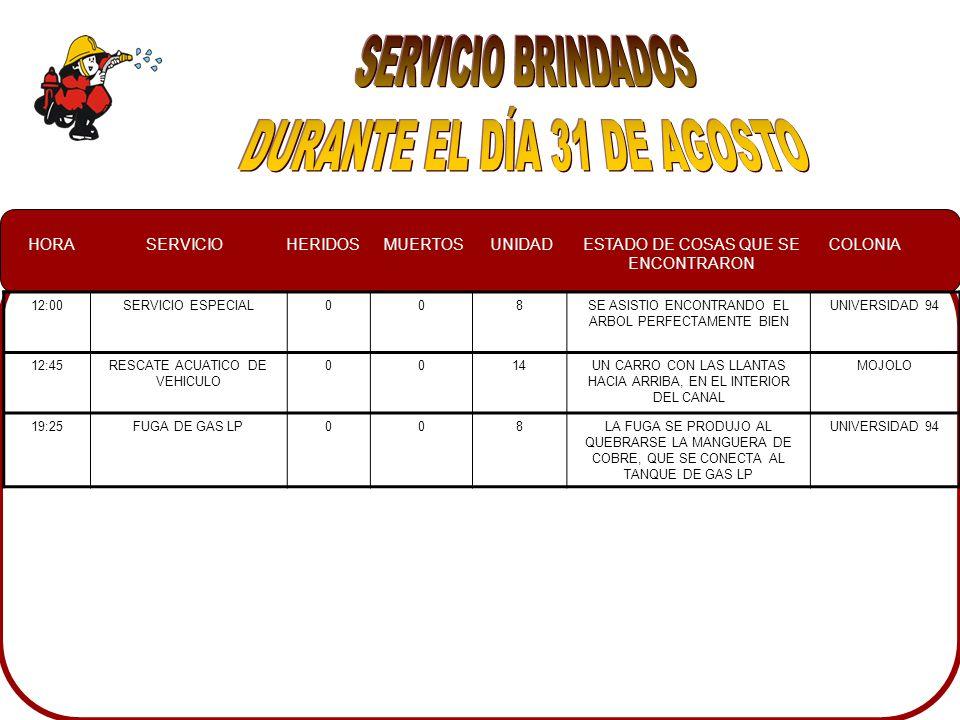 HORASERVICIOHERIDOSMUERTOSUNIDADESTADO DE COSAS QUE SE ENCONTRARON COLONIA 12:00SERVICIO ESPECIAL008SE ASISTIO ENCONTRANDO EL ARBOL PERFECTAMENTE BIEN UNIVERSIDAD 94 12:45RESCATE ACUATICO DE VEHICULO 0014UN CARRO CON LAS LLANTAS HACIA ARRIBA, EN EL INTERIOR DEL CANAL MOJOLO 19:25FUGA DE GAS LP008LA FUGA SE PRODUJO AL QUEBRARSE LA MANGUERA DE COBRE, QUE SE CONECTA AL TANQUE DE GAS LP UNIVERSIDAD 94