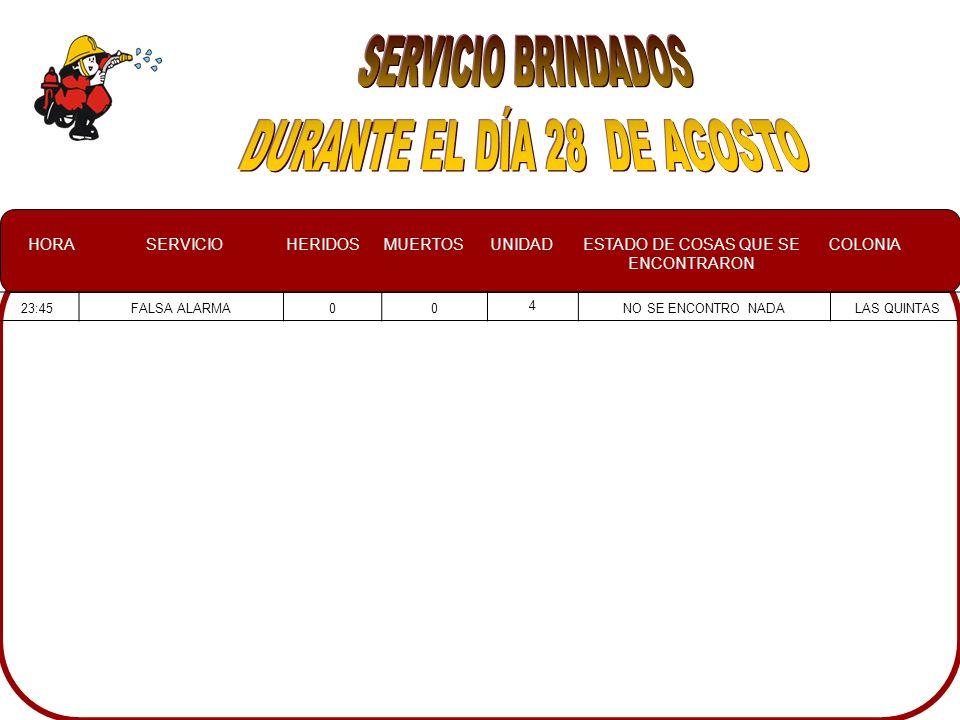 HORASERVICIOHERIDOSMUERTOSUNIDADESTADO DE COSAS QUE SE ENCONTRARON COLONIA 23:45FALSA ALARMA00 4 NO SE ENCONTRO NADALAS QUINTAS
