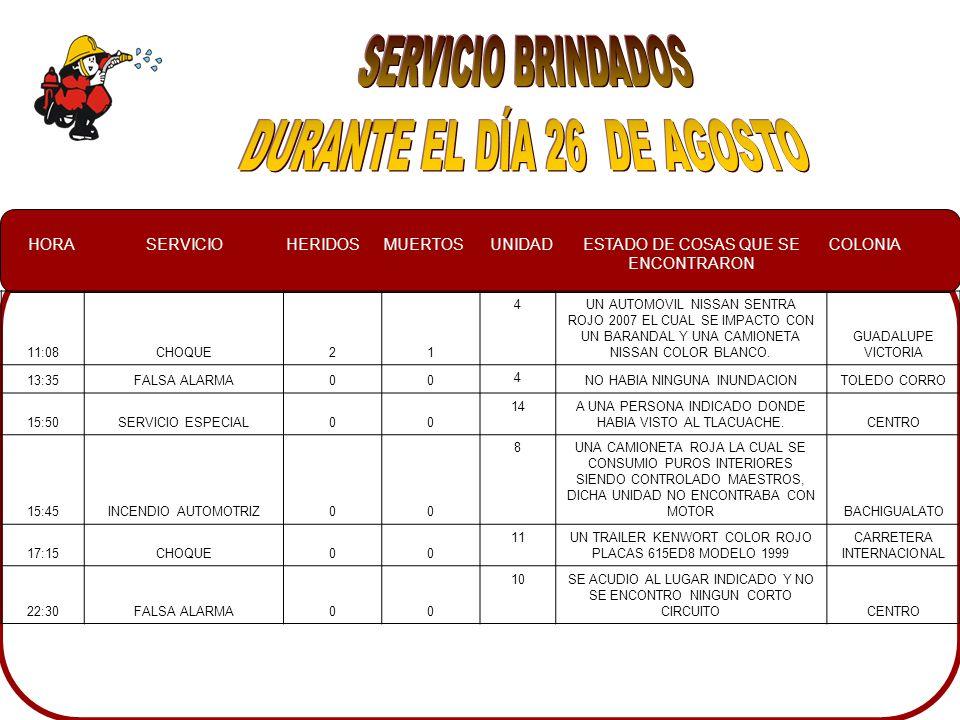 HORASERVICIOHERIDOSMUERTOSUNIDADESTADO DE COSAS QUE SE ENCONTRARON COLONIA 11:08CHOQUE21 4UN AUTOMOVIL NISSAN SENTRA ROJO 2007 EL CUAL SE IMPACTO CON UN BARANDAL Y UNA CAMIONETA NISSAN COLOR BLANCO.