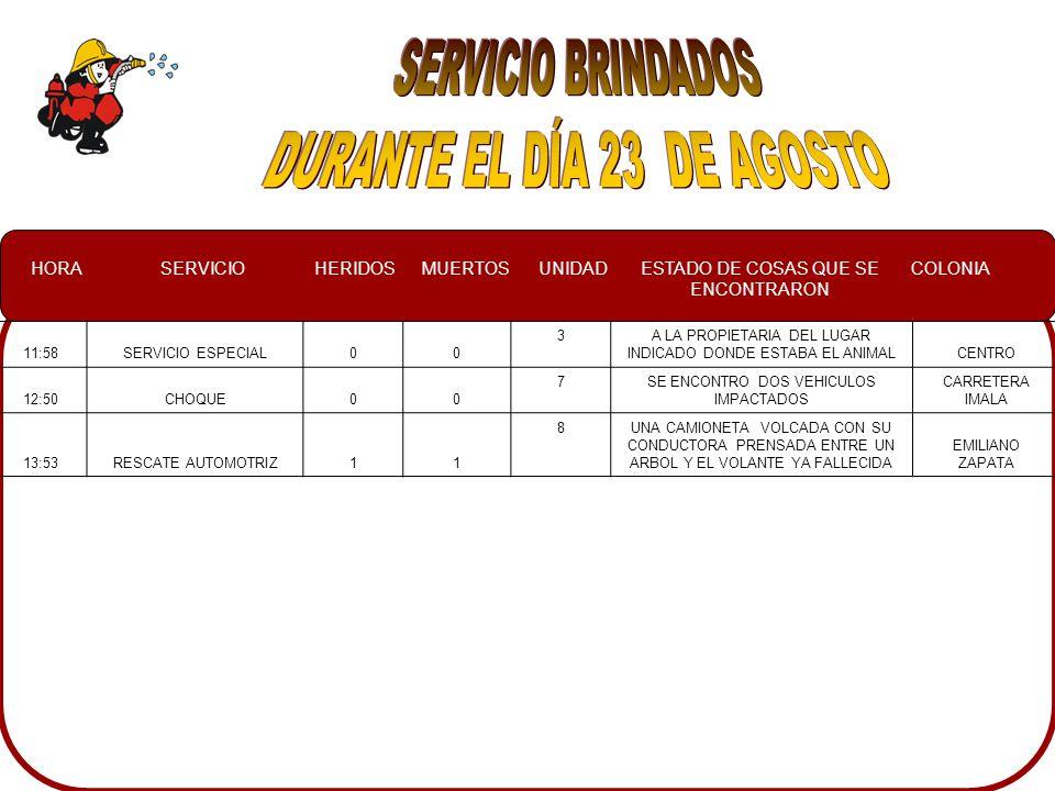HORASERVICIOHERIDOSMUERTOSUNIDADESTADO DE COSAS QUE SE ENCONTRARON COLONIA 11:58SERVICIO ESPECIAL00 3A LA PROPIETARIA DEL LUGAR INDICADO DONDE ESTABA EL ANIMALCENTRO 12:50CHOQUE00 7SE ENCONTRO DOS VEHICULOS IMPACTADOS CARRETERA IMALA 13:53RESCATE AUTOMOTRIZ11 8UNA CAMIONETA VOLCADA CON SU CONDUCTORA PRENSADA ENTRE UN ARBOL Y EL VOLANTE YA FALLECIDA EMILIANO ZAPATA