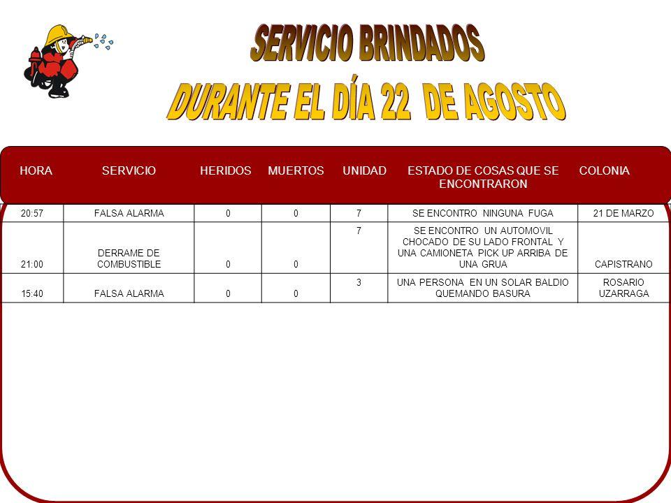 HORASERVICIOHERIDOSMUERTOSUNIDADESTADO DE COSAS QUE SE ENCONTRARON COLONIA 20:57FALSA ALARMA007SE ENCONTRO NINGUNA FUGA21 DE MARZO 21:00 DERRAME DE COMBUSTIBLE00 7SE ENCONTRO UN AUTOMOVIL CHOCADO DE SU LADO FRONTAL Y UNA CAMIONETA PICK UP ARRIBA DE UNA GRUACAPISTRANO 15:40FALSA ALARMA00 3UNA PERSONA EN UN SOLAR BALDIO QUEMANDO BASURA ROSARIO UZARRAGA