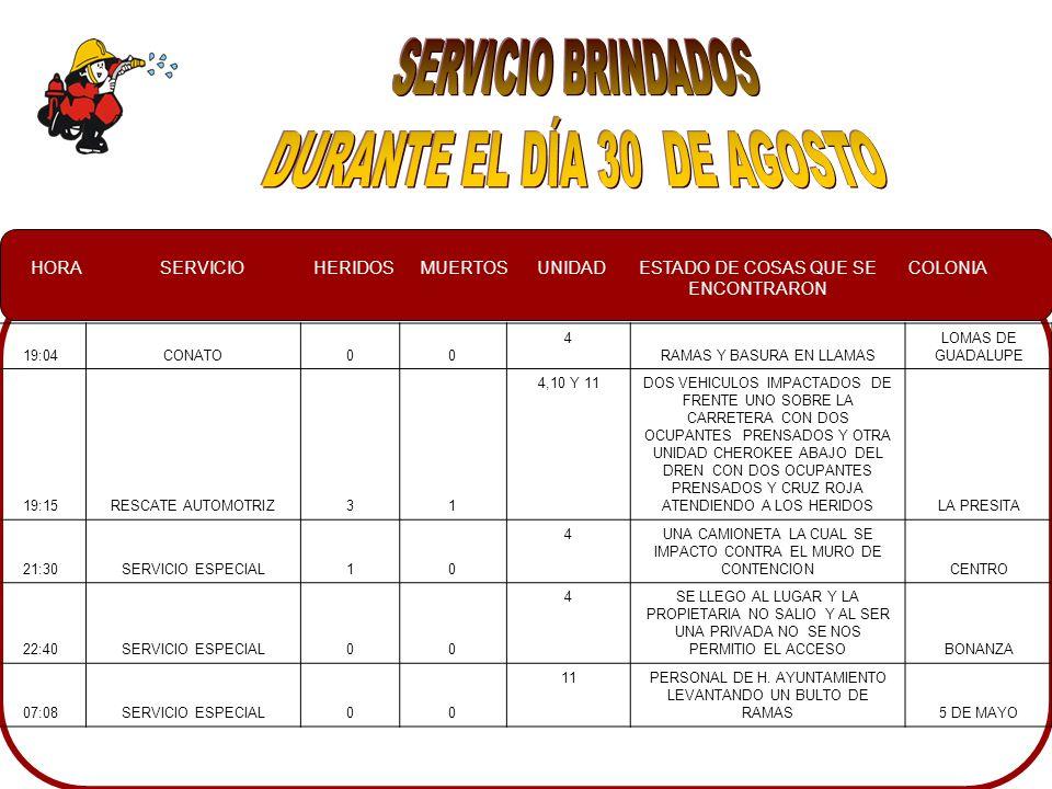 HORASERVICIOHERIDOSMUERTOSUNIDADESTADO DE COSAS QUE SE ENCONTRARON COLONIA 19:04CONATO00 4 RAMAS Y BASURA EN LLAMAS LOMAS DE GUADALUPE 19:15RESCATE AUTOMOTRIZ31 4,10 Y 11DOS VEHICULOS IMPACTADOS DE FRENTE UNO SOBRE LA CARRETERA CON DOS OCUPANTES PRENSADOS Y OTRA UNIDAD CHEROKEE ABAJO DEL DREN CON DOS OCUPANTES PRENSADOS Y CRUZ ROJA ATENDIENDO A LOS HERIDOSLA PRESITA 21:30SERVICIO ESPECIAL10 4UNA CAMIONETA LA CUAL SE IMPACTO CONTRA EL MURO DE CONTENCIONCENTRO 22:40SERVICIO ESPECIAL00 4SE LLEGO AL LUGAR Y LA PROPIETARIA NO SALIO Y AL SER UNA PRIVADA NO SE NOS PERMITIO EL ACCESOBONANZA 07:08SERVICIO ESPECIAL00 11PERSONAL DE H.