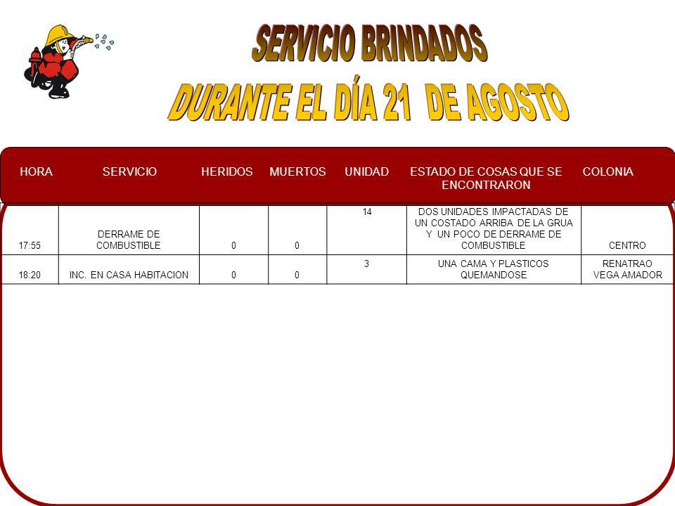 HORASERVICIOHERIDOSMUERTOSUNIDADESTADO DE COSAS QUE SE ENCONTRARON COLONIA 17:55 DERRAME DE COMBUSTIBLE00 14DOS UNIDADES IMPACTADAS DE UN COSTADO ARRIBA DE LA GRUA Y UN POCO DE DERRAME DE COMBUSTIBLECENTRO 18:20INC.