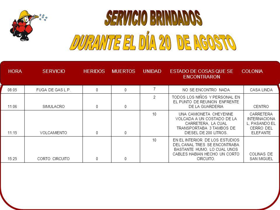 HORASERVICIOHERIDOSMUERTOSUNIDADESTADO DE COSAS QUE SE ENCONTRARON COLONIA 08:05FUGA DE GAS L.P.00 7 NO SE ENCONTRO NADACASA LINDA 11:06SIMULACRO00 2TODOS LOS NIÑOS Y PERSONAL EN EL PUNTO DE REUNION ENFRENTE DE LA GUARDERIACENTRO 11:15VOLCAMIENTO00 10UNA CAMIONETA CHEYENNE VOLCADA A UN COSTADO DE LA CARRETERA, LA CUAL TRANSPORTABA 3 TAMBOS DE DIESEL DE 200 LITROS.