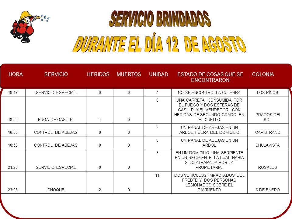 HORASERVICIOHERIDOSMUERTOSUNIDADESTADO DE COSAS QUE SE ENCONTRARON COLONIA 18:47SERVICIO ESPECIAL00 8 NO SE ENCONTRO LA CULEBRALOS PÍNOS 18:50FUGA DE GAS L.P.10 8UNA CARRETA CONSUMIDA POR EL FUEGO Y DOS ESFERAS DE GAS L.P.