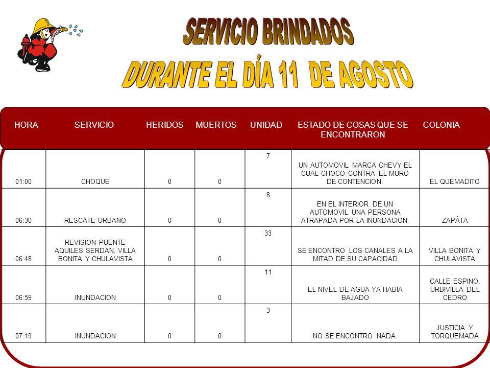 HORASERVICIOHERIDOSMUERTOSUNIDADESTADO DE COSAS QUE SE ENCONTRARON COLONIA 01:00CHOQUE00 7 UN AUTOMOVIL MARCA CHEVY EL CUAL CHOCO CONTRA EL MURO DE CONTENCION.EL QUEMADITO 06:30RESCATE URBANO00 8 EN EL INTERIOR DE UN AUTOMOVIL UNA PERSONA ATRAPADA POR LA INUNDACION.ZAPÁTA 06:48 REVISION PUENTE AQUILES SERDAN, VILLA BONITA Y CHULAVISTA00 33 SE ENCONTRO LOS CANALES A LA MITAD DE SU CAPACIDAD VILLA BONITA Y CHULAVISTA 06:59INUNDACION00 11 EL NIVEL DE AGUA YA HABIA BAJADO CALLE ESPINO, URBIVILLA DEL CEDRO 07:19INUNDACION00 3 NO SE ENCONTRO NADA.
