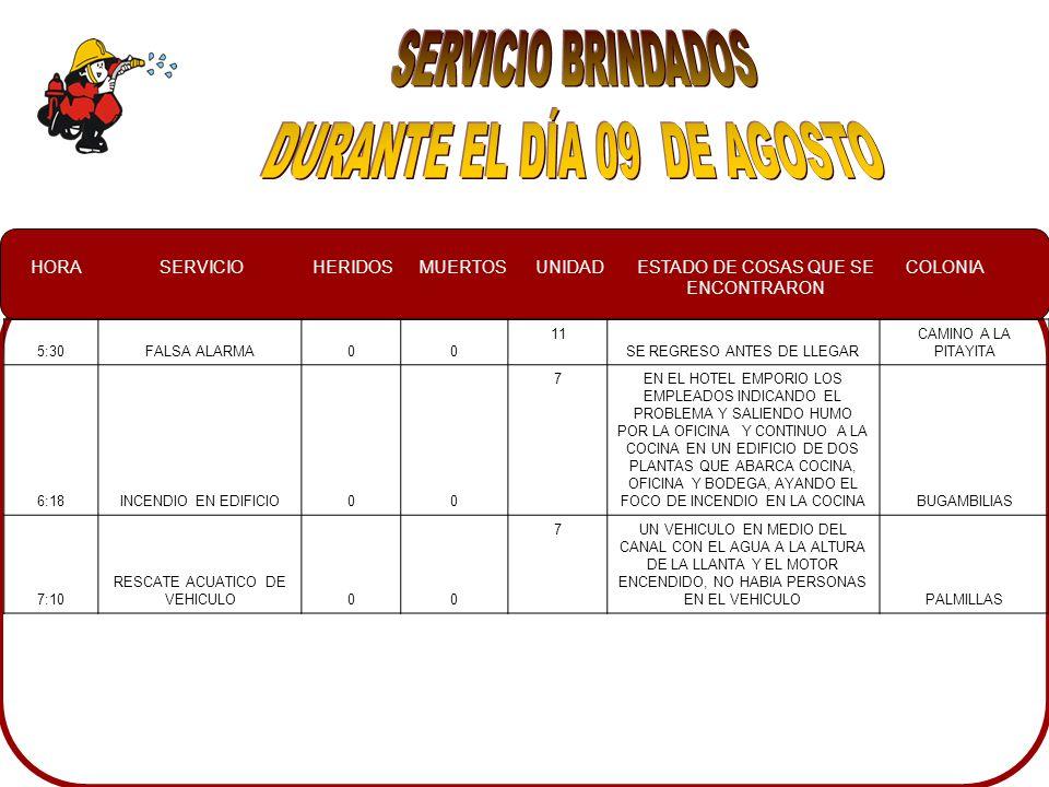 HORASERVICIOHERIDOSMUERTOSUNIDADESTADO DE COSAS QUE SE ENCONTRARON COLONIA 5:30FALSA ALARMA00 11 SE REGRESO ANTES DE LLEGAR CAMINO A LA PITAYITA 6:18INCENDIO EN EDIFICIO00 7EN EL HOTEL EMPORIO LOS EMPLEADOS INDICANDO EL PROBLEMA Y SALIENDO HUMO POR LA OFICINA Y CONTINUO A LA COCINA EN UN EDIFICIO DE DOS PLANTAS QUE ABARCA COCINA, OFICINA Y BODEGA, AYANDO EL FOCO DE INCENDIO EN LA COCINABUGAMBILIAS 7:10 RESCATE ACUATICO DE VEHICULO00 7UN VEHICULO EN MEDIO DEL CANAL CON EL AGUA A LA ALTURA DE LA LLANTA Y EL MOTOR ENCENDIDO, NO HABIA PERSONAS EN EL VEHICULOPALMILLAS