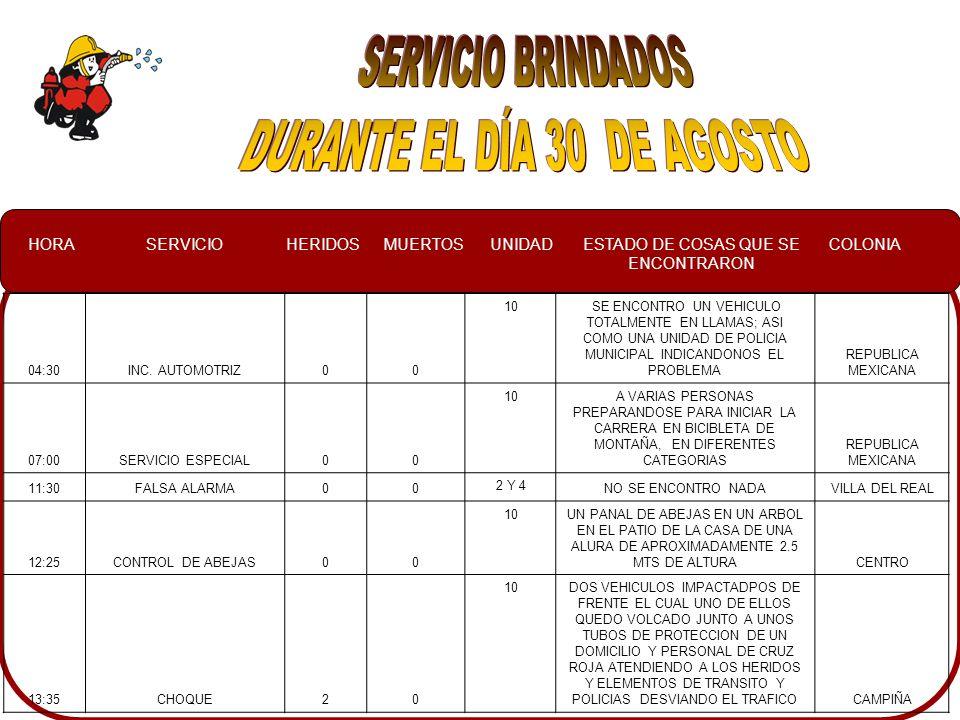HORASERVICIOHERIDOSMUERTOSUNIDADESTADO DE COSAS QUE SE ENCONTRARON COLONIA 04:30INC.