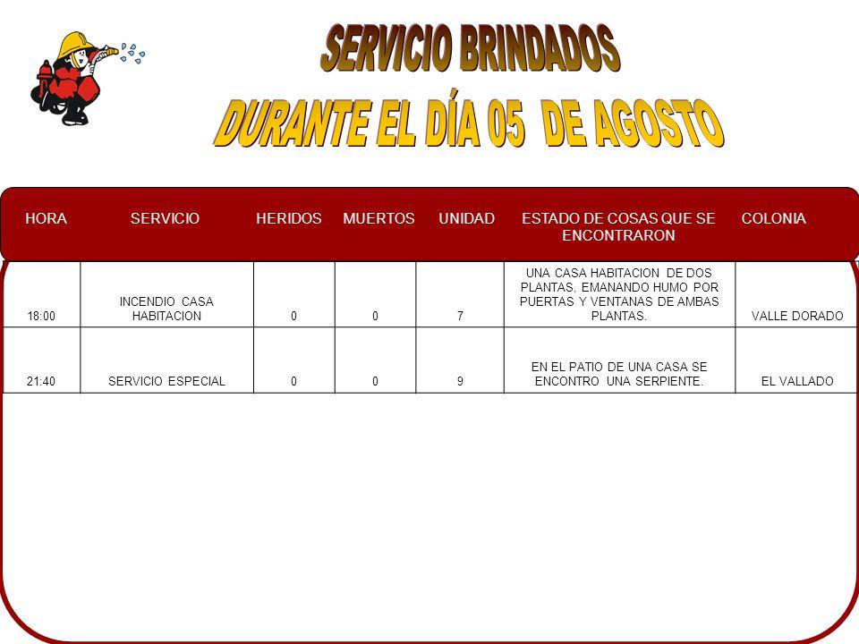 HORASERVICIOHERIDOSMUERTOSUNIDADESTADO DE COSAS QUE SE ENCONTRARON COLONIA 18:00 INCENDIO CASA HABITACION007 UNA CASA HABITACION DE DOS PLANTAS, EMANANDO HUMO POR PUERTAS Y VENTANAS DE AMBAS PLANTAS.VALLE DORADO 21:40SERVICIO ESPECIAL009 EN EL PATIO DE UNA CASA SE ENCONTRO UNA SERPIENTE.EL VALLADO