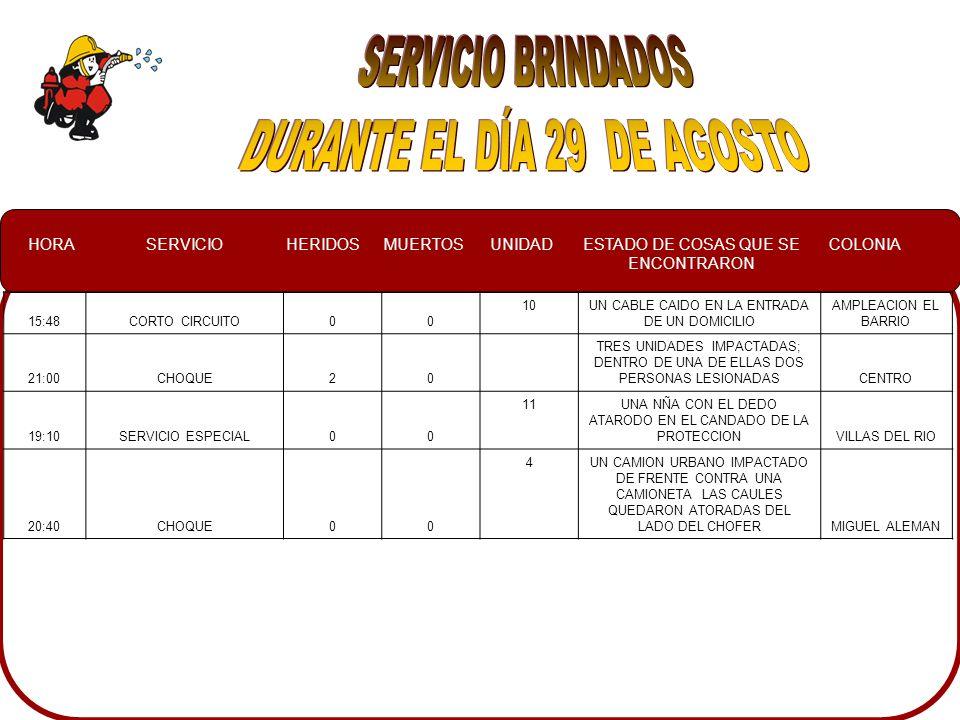 HORASERVICIOHERIDOSMUERTOSUNIDADESTADO DE COSAS QUE SE ENCONTRARON COLONIA 15:48CORTO CIRCUITO00 10UN CABLE CAIDO EN LA ENTRADA DE UN DOMICILIO AMPLEACION EL BARRIO 21:00CHOQUE20 TRES UNIDADES IMPACTADAS; DENTRO DE UNA DE ELLAS DOS PERSONAS LESIONADASCENTRO 19:10SERVICIO ESPECIAL00 11UNA NÑA CON EL DEDO ATARODO EN EL CANDADO DE LA PROTECCIONVILLAS DEL RIO 20:40CHOQUE00 4UN CAMION URBANO IMPACTADO DE FRENTE CONTRA UNA CAMIONETA LAS CAULES QUEDARON ATORADAS DEL LADO DEL CHOFERMIGUEL ALEMAN