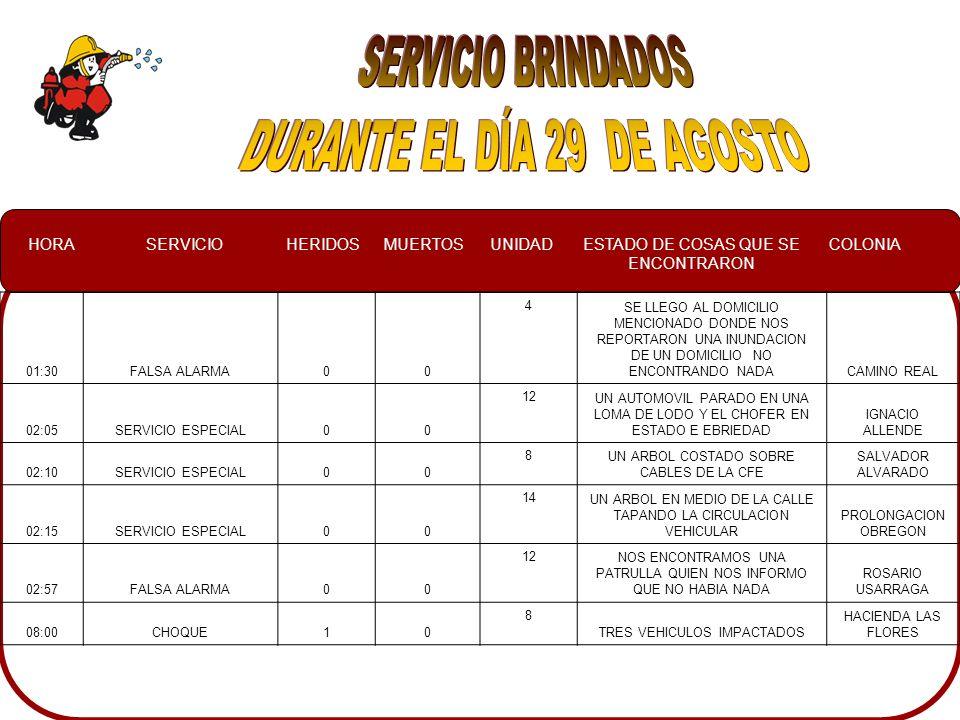 HORASERVICIOHERIDOSMUERTOSUNIDADESTADO DE COSAS QUE SE ENCONTRARON COLONIA 01:30FALSA ALARMA00 4 SE LLEGO AL DOMICILIO MENCIONADO DONDE NOS REPORTARON UNA INUNDACION DE UN DOMICILIO NO ENCONTRANDO NADACAMINO REAL 02:05SERVICIO ESPECIAL00 12 UN AUTOMOVIL PARADO EN UNA LOMA DE LODO Y EL CHOFER EN ESTADO E EBRIEDAD IGNACIO ALLENDE 02:10SERVICIO ESPECIAL00 8 UN ARBOL COSTADO SOBRE CABLES DE LA CFE SALVADOR ALVARADO 02:15SERVICIO ESPECIAL00 14 UN ARBOL EN MEDIO DE LA CALLE TAPANDO LA CIRCULACION VEHICULAR PROLONGACION OBREGON 02:57FALSA ALARMA00 12 NOS ENCONTRAMOS UNA PATRULLA QUIEN NOS INFORMO QUE NO HABIA NADA ROSARIO USARRAGA 08:00CHOQUE10 8 TRES VEHICULOS IMPACTADOS HACIENDA LAS FLORES
