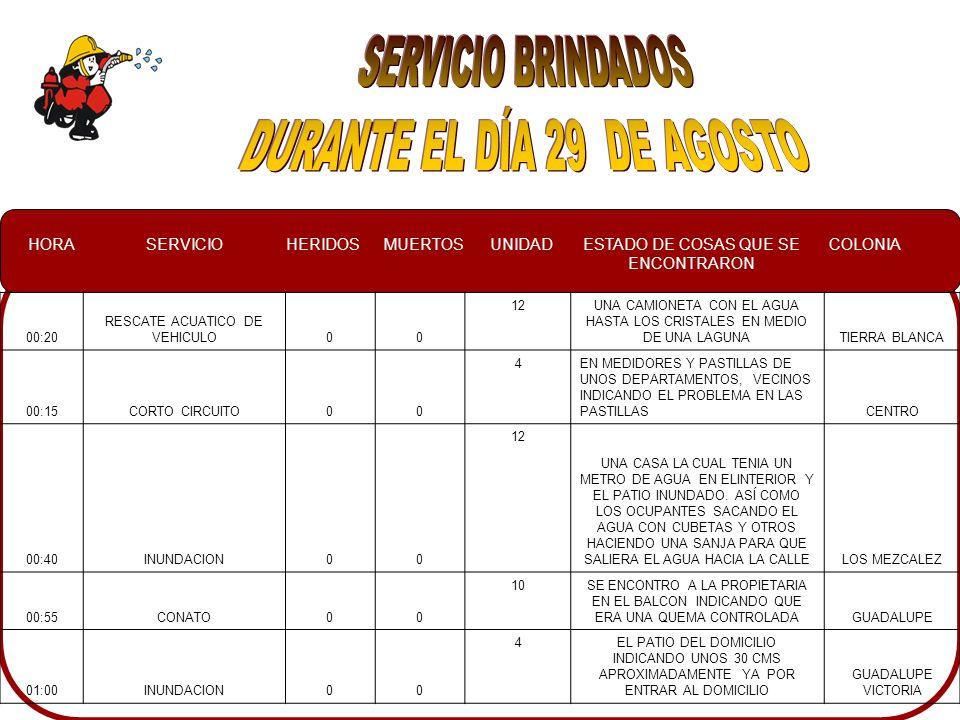 HORASERVICIOHERIDOSMUERTOSUNIDADESTADO DE COSAS QUE SE ENCONTRARON COLONIA 00:20 RESCATE ACUATICO DE VEHICULO00 12UNA CAMIONETA CON EL AGUA HASTA LOS CRISTALES EN MEDIO DE UNA LAGUNATIERRA BLANCA 00:15CORTO CIRCUITO00 4EN MEDIDORES Y PASTILLAS DE UNOS DEPARTAMENTOS, VECINOS INDICANDO EL PROBLEMA EN LAS PASTILLASCENTRO 00:40INUNDACION00 12 UNA CASA LA CUAL TENIA UN METRO DE AGUA EN ELINTERIOR Y EL PATIO INUNDADO.