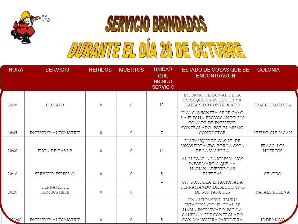 HORASERVICIOHERIDOSMUERTOS UNIDAD QUE BRINDO SERVICIO ESTADO DE COSAS QUE SE ENCONTRARON COLONIA 04:25 INCENDIO CASA HABITACION00 8 Y 10EN EL INTERIOR DE UNA CASA HABITACION SE ENCONTRO UNA BODEGA COMPLETAMENTE EN LLAMAS.ESTHELA ORTIZ 06:45CHOQUE00 4 UNA CAMIONETA JEEP CHEROKEE IMPACTADA CON UN POSTE DE TELEFONO.LAS VEGAS 07:04INCENDIO AUTOMOTRIZ00 12UN AUTOMOVIL TIPO GUAYINA CONSUMIDO POR LAS LLAMAS, YA CASI CONTROLADO POR UN VECINO.ROSARIO UZARRAGA 13:55FALSA ALARMA00 12 NO SE ENCONTRO NINGUN INCENDIO.MONTESIERRA 15:40INCENDIO AUTOMOTRIZ00 10 EL FUEGO DE LA CAMIONETA WINDSTAR YA HABIA SIDO CONTROLADO POR EL DUEÑO.ROSALES 16:15FUGA DE GAS00 11 UN TANQUE DE GAS FUGANDO POR LA BASE.