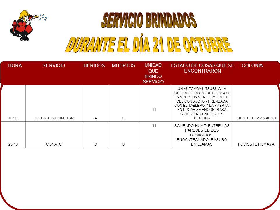 HORASERVICIOHERIDOSMUERTOS UNIDAD QUE BRINDO SERVICIO ESTADO DE COSAS QUE SE ENCONTRARON COLONIA 16:20RESCATE AUTOMOTRIZ40 11 UN AUTOMOVIL TSURU A LA ORILLA DE LA CARRETERA CON NA PERSONA EN EL ASIENTO DEL CONDUCTOR PRENSADA CON EL TABLERO Y LA PUERTA; EN LUGAR SE ENCONTRABA CRM ATENDIENDO A LOS HERIDOSSIND.