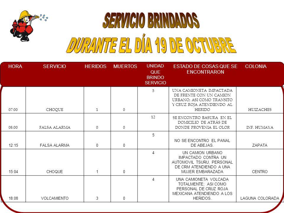 HORASERVICIOHERIDOSMUERTOS UNIDAD QUE BRINDO SERVICIO ESTADO DE COSAS QUE SE ENCONTRARON COLONIA 07:00CHOQUE10 5UNA CAMIONETA IMPACTADA DE FRENTE CON UN CAMION URBANO; ASI COMO TRANSITO Y CRUZ ROJA ATENDIENDO AL HERIDOHUIZACHES 08:00FALSA ALARMA00 12 SE ENCONTRO BASURA EN EL DOMICILIO DE ATRÁS DE DONDE PROVENIA EL OLORINF.
