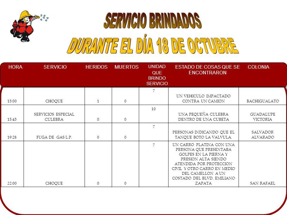 HORASERVICIOHERIDOSMUERTOS UNIDAD QUE BRINDO SERVICIO ESTADO DE COSAS QUE SE ENCONTRARON COLONIA 15:00CHOQUE10 7 UN VEHICULO IMPACTADO CONTRA UN CAMIONBACHIGUALATO 15:45 SERVICIOS ESPECIAL CULEBRA00 10 UNA PEQUEÑA CULEBRA DENTRO DE UNA CUBETA GUADALUPE VICTORIA 19:28FUGA DE GAS L.P.00 7 PERSONAS INDICANDO QUE EL TANQUE BOTO LA VALVULA.