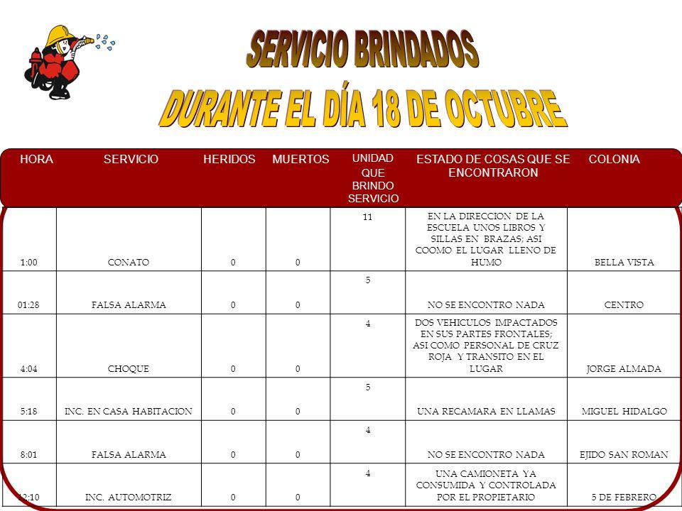 HORASERVICIOHERIDOSMUERTOS UNIDAD QUE BRINDO SERVICIO ESTADO DE COSAS QUE SE ENCONTRARON COLONIA 1:00CONATO00 11EN LA DIRECCION DE LA ESCUELA UNOS LIBROS Y SILLAS EN BRAZAS; ASI COOMO EL LUGAR LLENO DE HUMOBELLA VISTA 01:28FALSA ALARMA00 5 NO SE ENCONTRO NADACENTRO 4:04CHOQUE00 4DOS VEHICULOS IMPACTADOS EN SUS PARTES FRONTALES; ASI COMO PERSONAL DE CRUZ ROJA Y TRANSITO EN EL LUGARJORGE ALMADA 5:18INC.