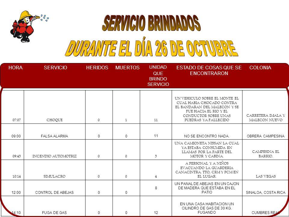 HORASERVICIOHERIDOSMUERTOS UNIDAD QUE BRINDO SERVICIO ESTADO DE COSAS QUE SE ENCONTRARON COLONIA 11:45FALSA ALARMA00 7 NO SE ENCONTRO NINGUN DERRAMEREAL DEL COUNTRY 16:00FUGA DE GAS00 7EL PROPIETARIO INFORMO QUE YA ESTABA CONTROLADA LA FUGA DE GAS.VINORAMAS